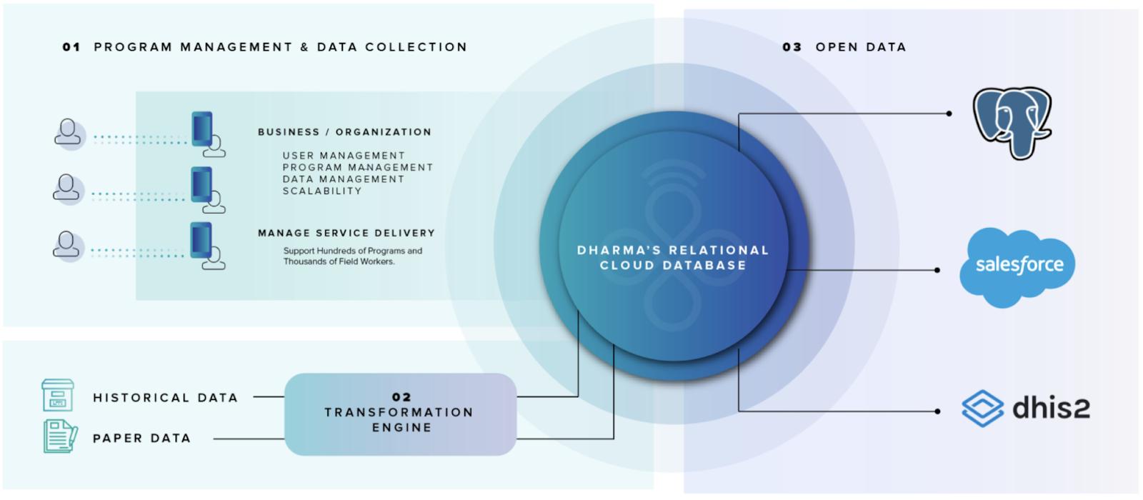 Dharma Platform Digital Transformation